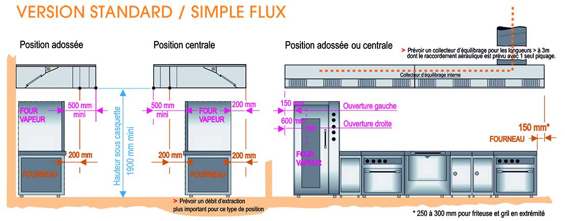 Dimensionnement d'une hotte de cuisine version standard / simple fl ux